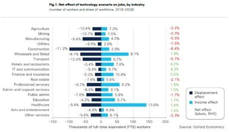 effect of technology across industries jobs in Australia